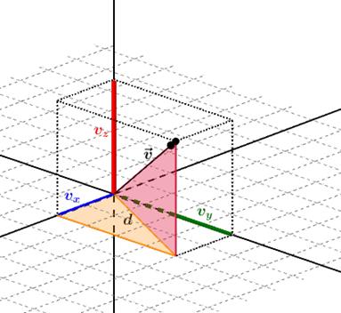 Modulo de un vector en r3