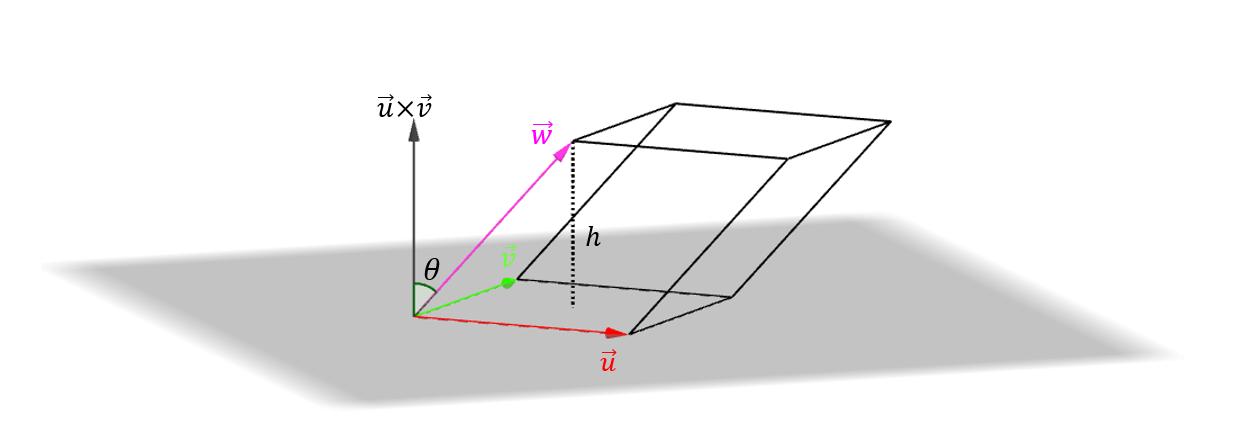 interpretacion-geometrica-del-producto-mixto