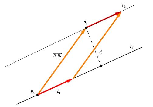 Distancia entre rectas