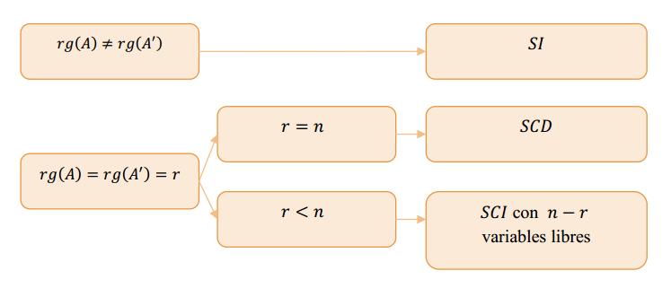 analisis de compatibilidad de un sistema de ecuaciones