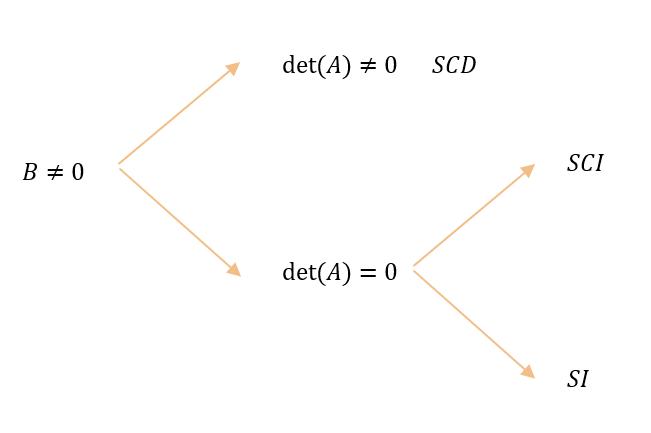 clasificacion-de-sistema-de-ecuaciones-segun-el-determinante