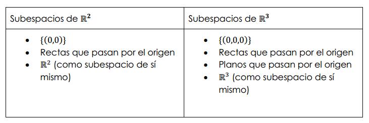 subespacios de r2 y r3