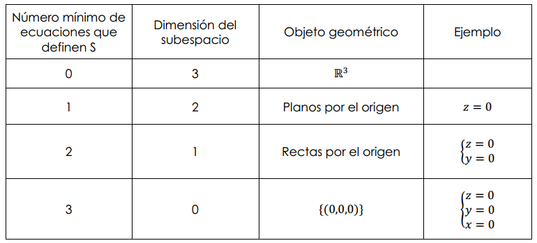 subespacios de r3