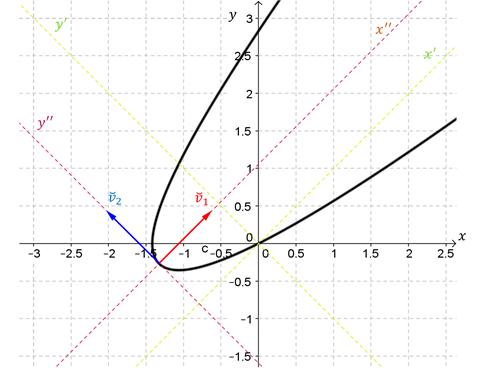 Rototraslación parábola - Gráfico