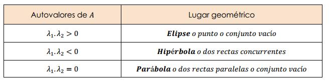 clasificacion de conicas segun autovalores