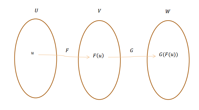 composicion de transformaciones lineales