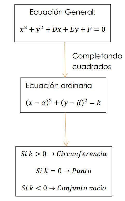 ecuacion general y ecuacion ordinaria