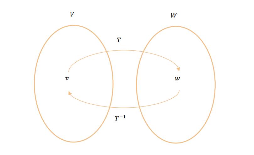 inversa de una transformacion lineal