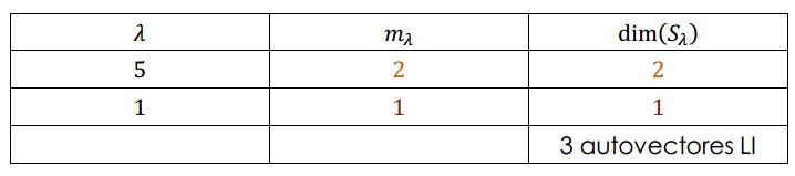 multiplicidad algebraica de un autovalor