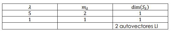 multiplicidad geometrica de un autovalor