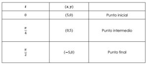 parametrizacion de una circunferencia 2