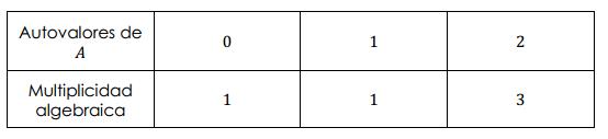 tabla de autovalores y su multiplicidad