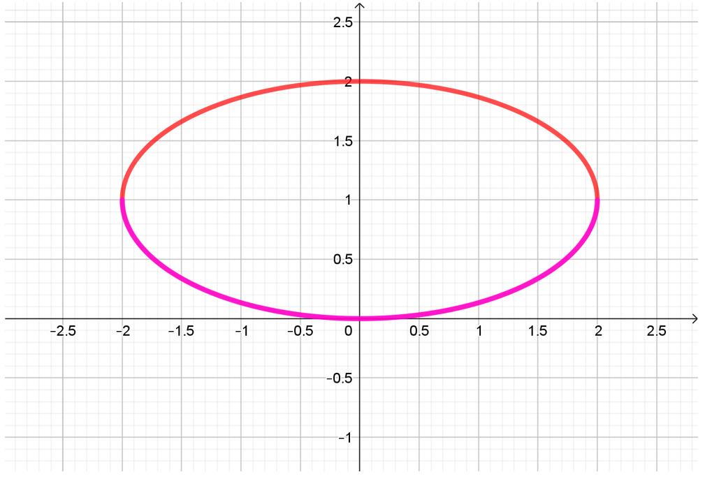 grafica de un arco de elipse