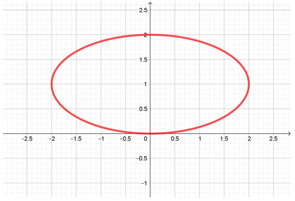 grafica de una elipse