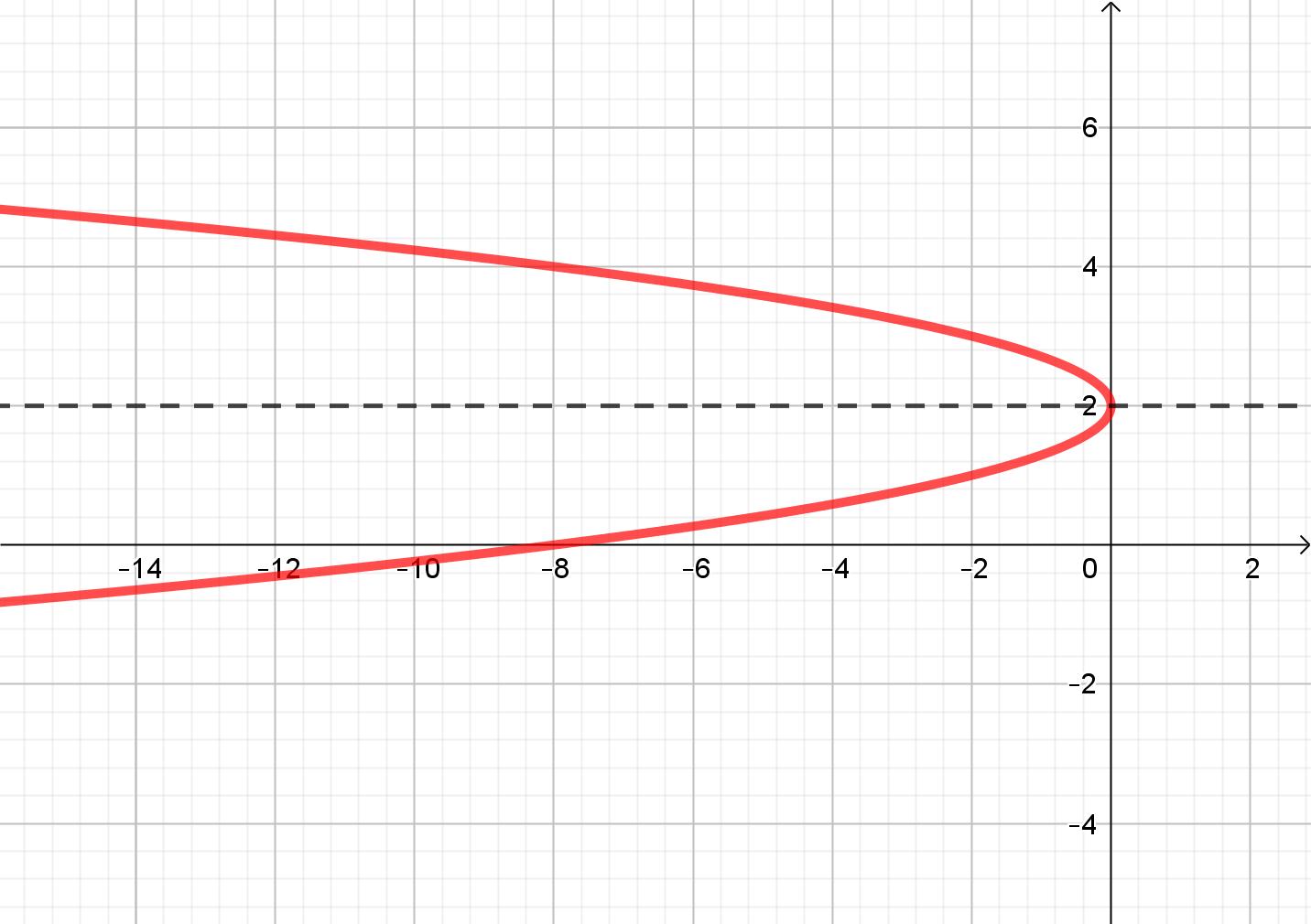 grafica parabola horizontal