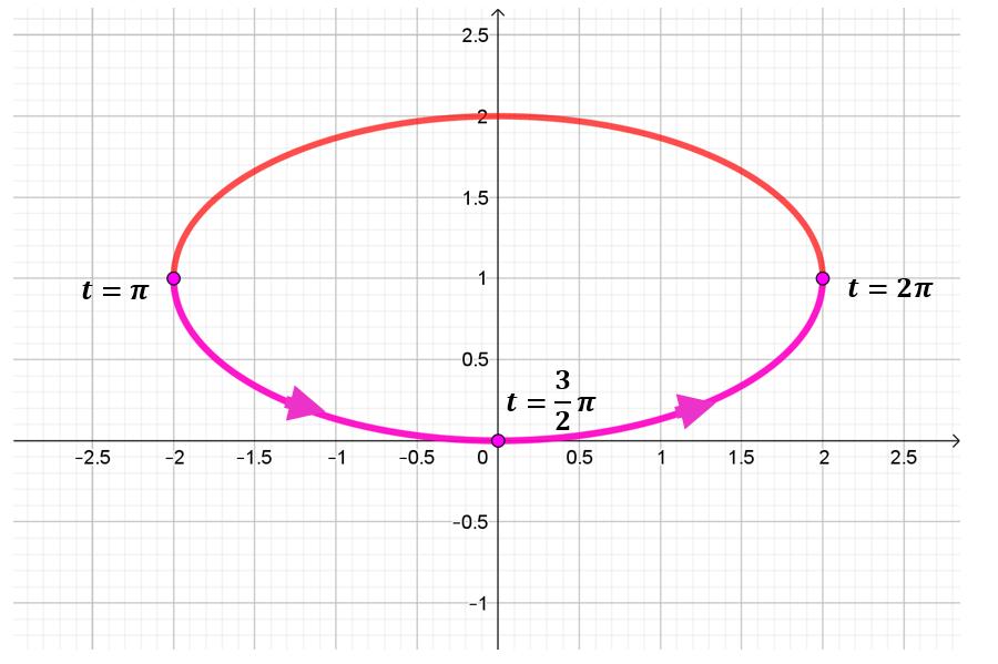 parametrizacion elipse