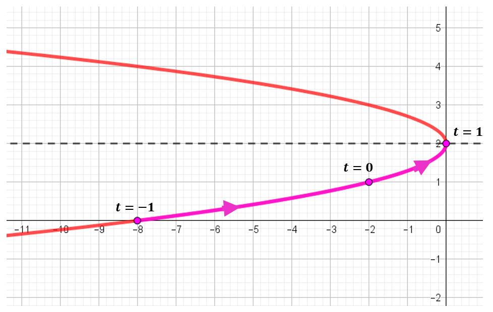 parametrizacion parabola