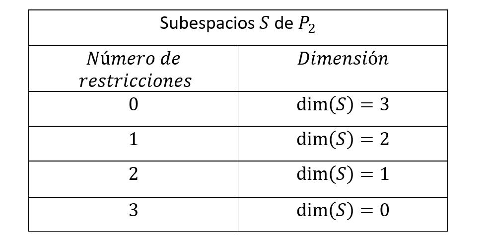 restricciones y dimension de subespacios de p2